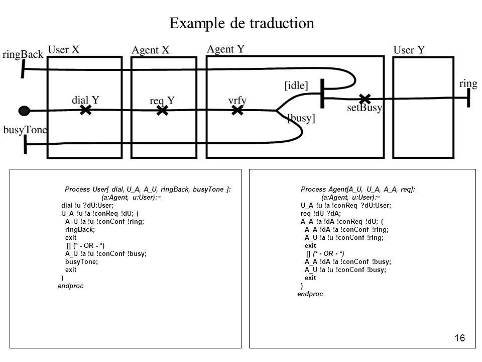 Example de traduction Process User[ dial, U_A, A_U, ringBack, busyTone ]: (a:Agent, u:User):= dial !u dU:User;